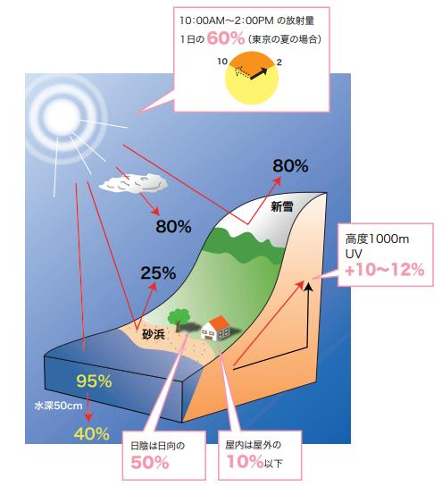 紫外線の反射率