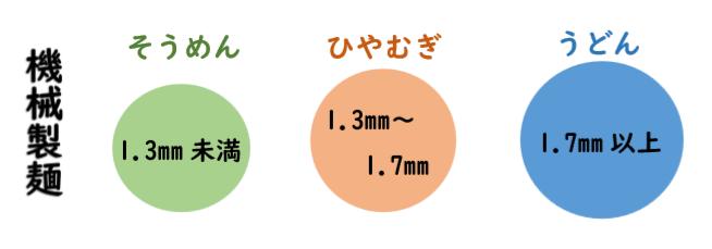 麺の太さによる違い(機械)