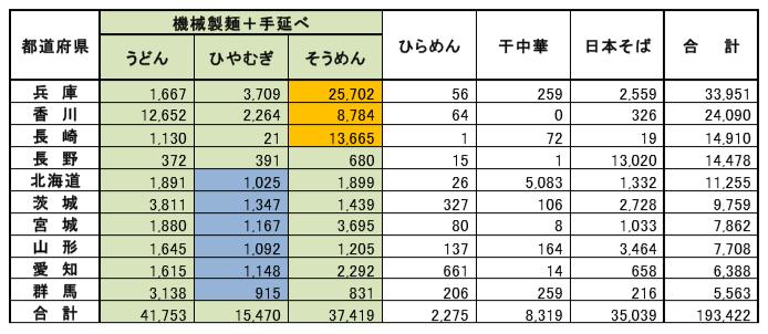 乾麺生産量の多い県